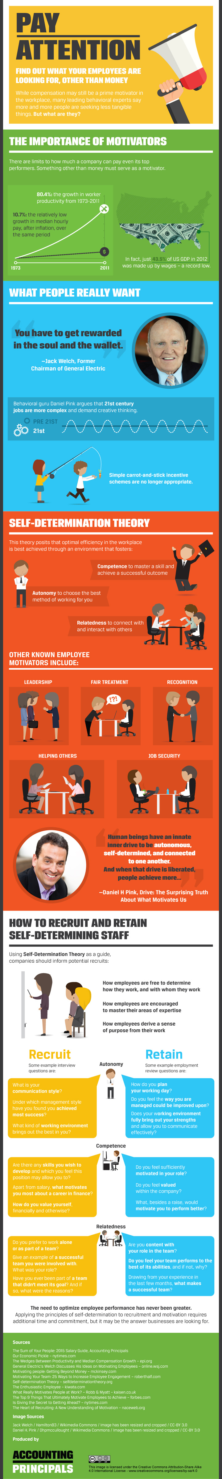what-motivates-employees