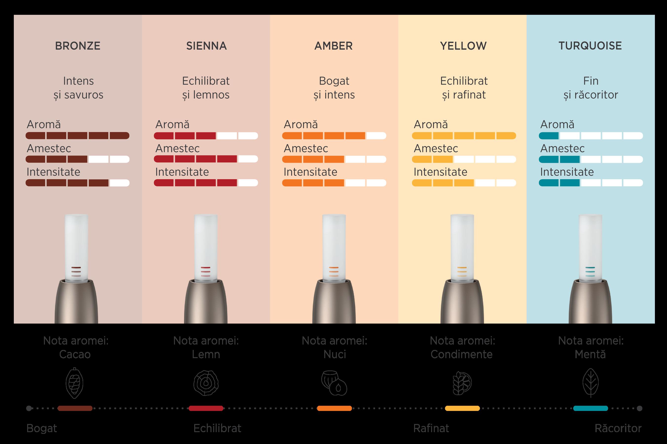 Gama HEETS – pentru gusturi diverse