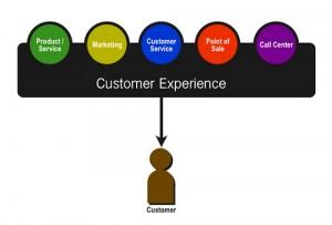 esperienza del cliente
