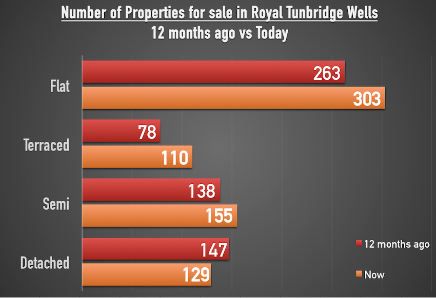 10--more-homes-for-sale-in-Royal-Tunbridge-Wells-than-a-year-ago-2