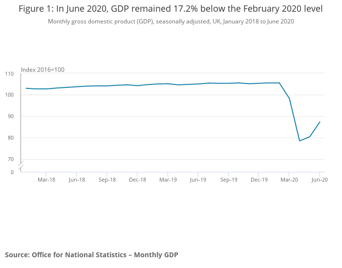 The Graphs And Charts That Help Explain The Uk S Technical Recession Inyourarea