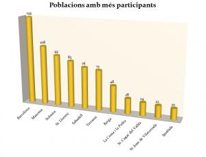 Poblacions de procedència dels participants