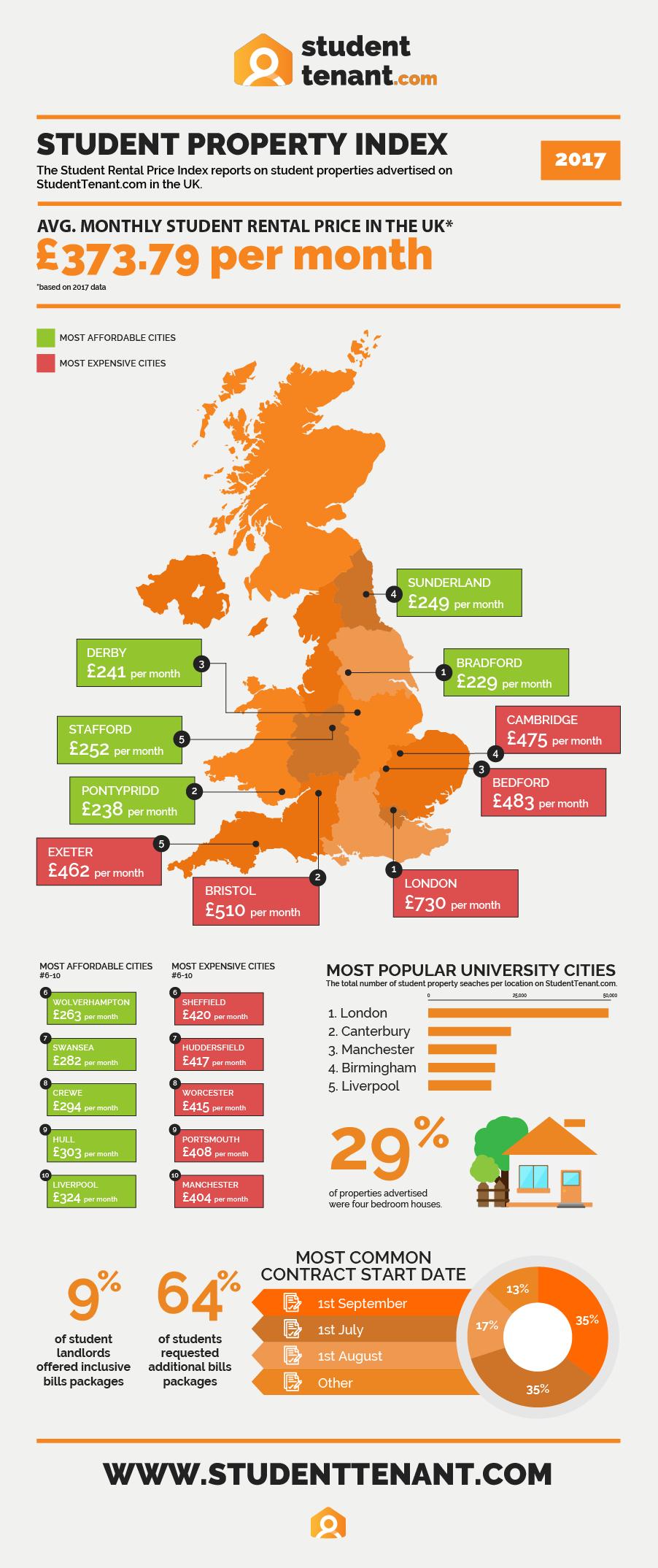 Student-Property-Index