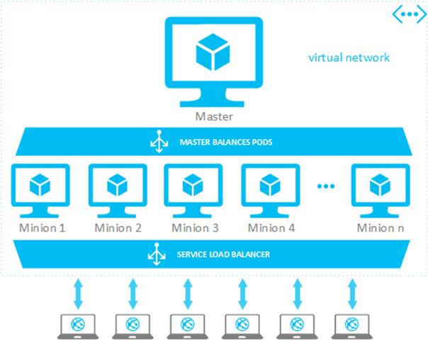 Server less vs kubernetes for Architecture kubernetes