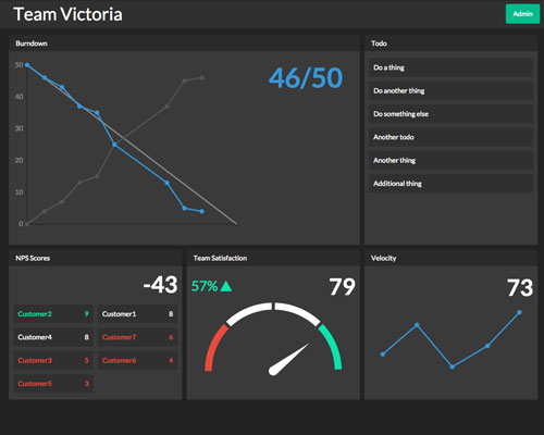 Victoria Dashboard screenshot