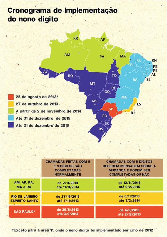 Cronograma de implantação do nono dígito para celulares no Brasil. (Fonte: Anatel, 9 de Novembro de 2015)