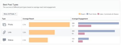 Facebook Insights graph