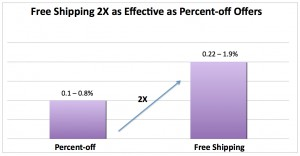 Free Shipping vs. Percent Off Graph