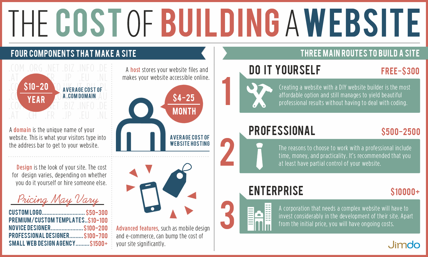 The cost of building a website