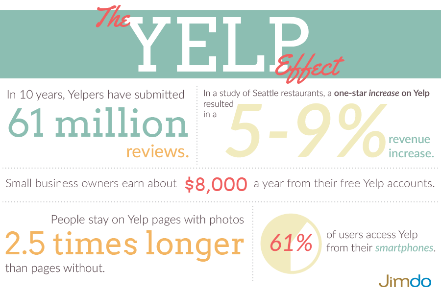 The Yelp Effect
