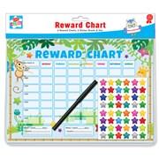 Reward Chart (CHAR/2)