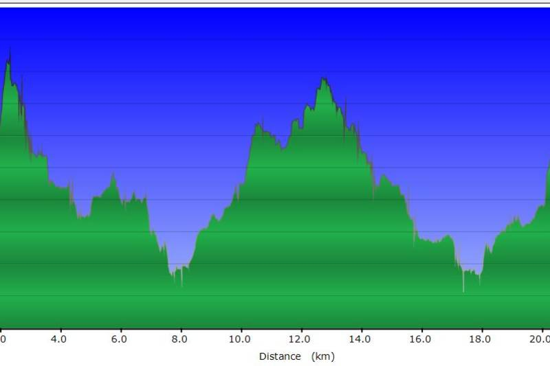 Denne høydeforskjellen viser at det kun er 130meter høydeforskjell mellom laveste og høyeste punkt på 27km. Det er en flat løype.