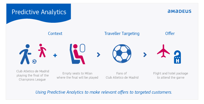 predictive analysis in booking apps