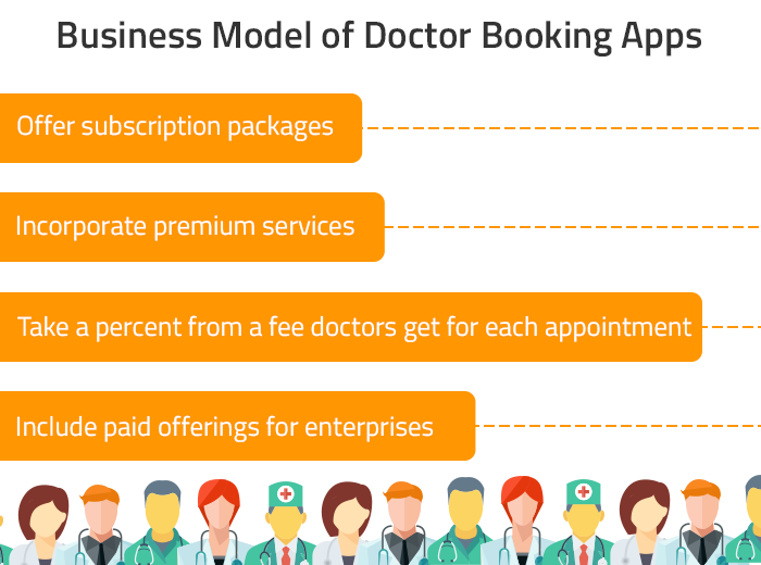 Healthcare app business model