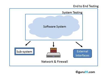 end-to-end-testing