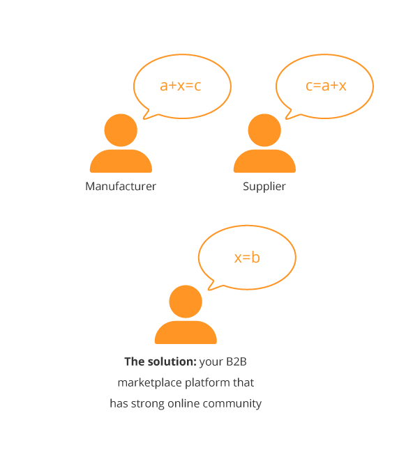 how-to-build-a-brand-community-around-your-b2b-marketplace-business-scheme