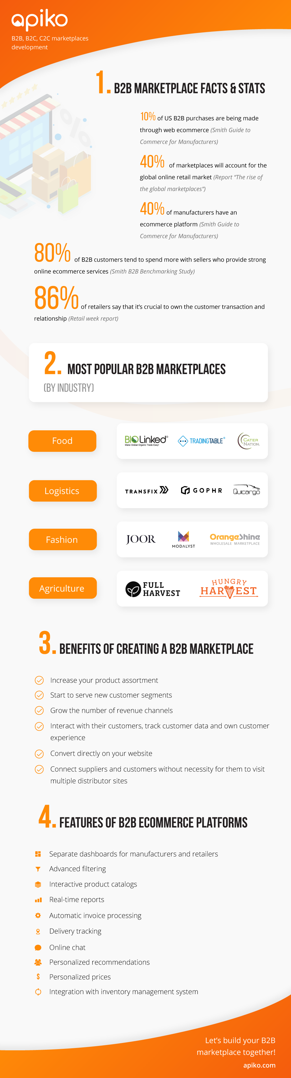 B2B wholesale marketplace