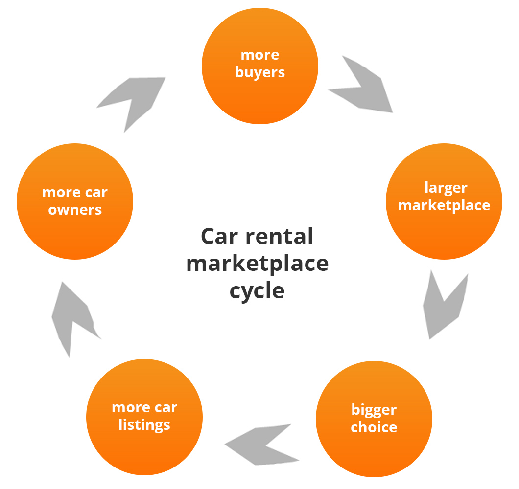 car rental marketplace cycle