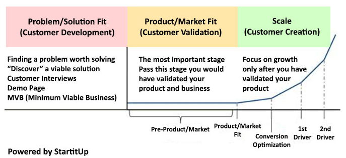 3 startup stages