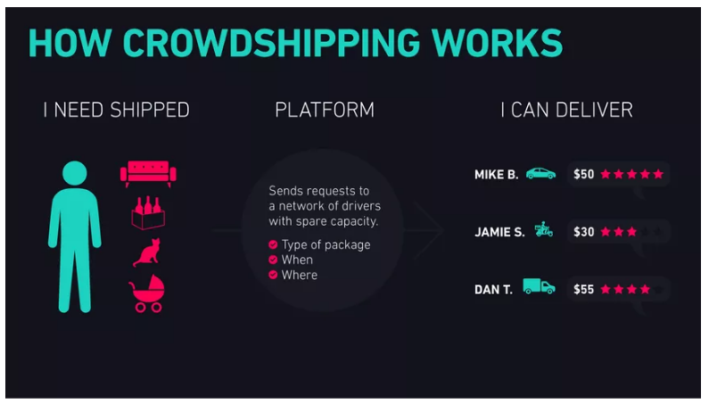 logistics crowdshipping marketplace
