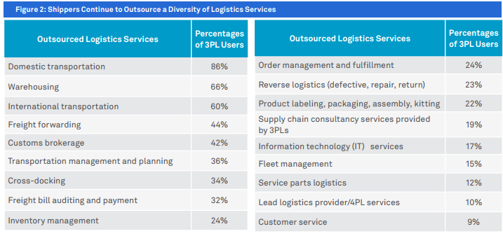 logistics outsource