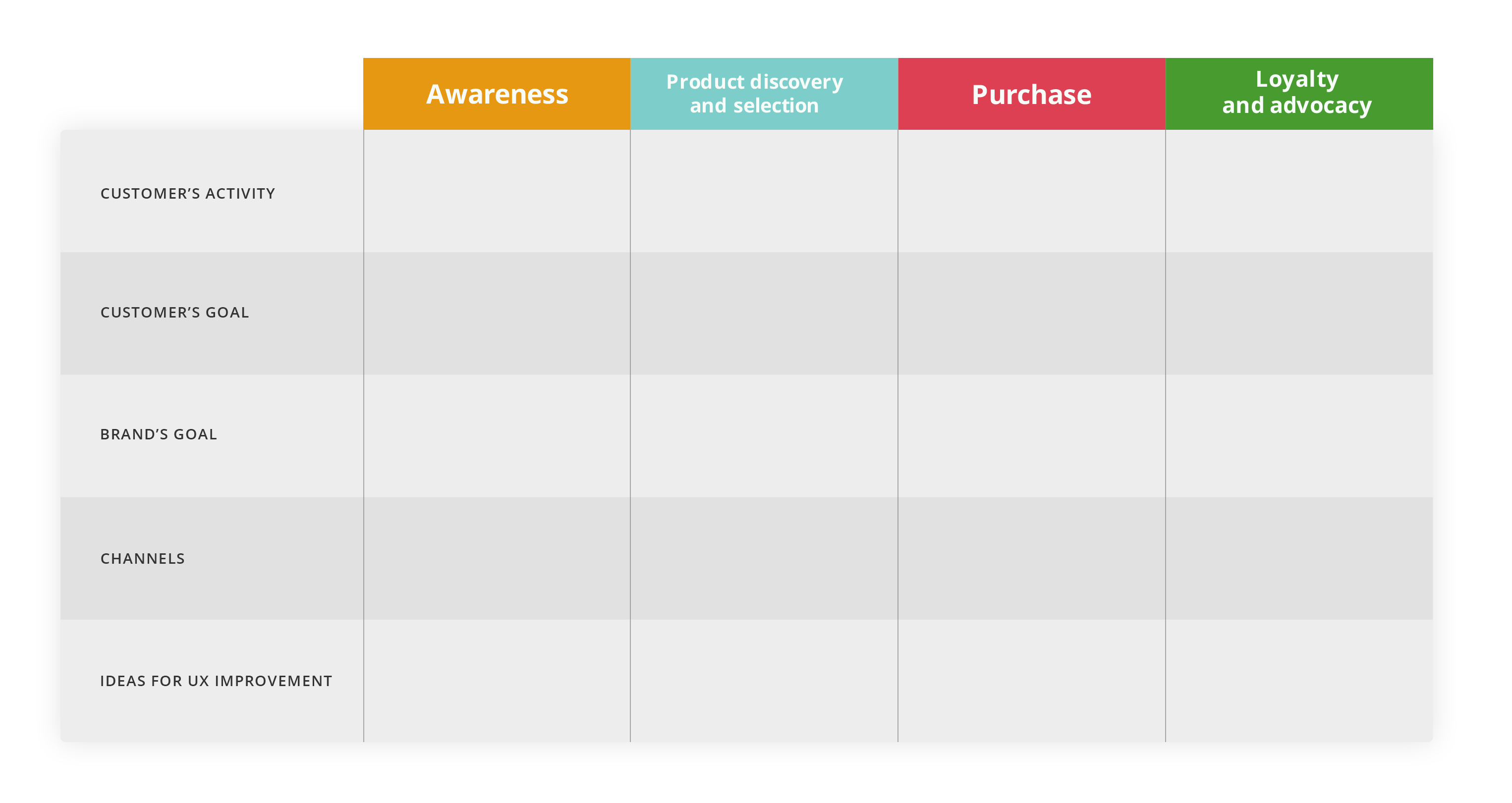 customer journey stages