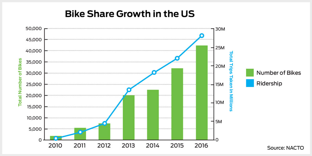peer to peer bike share popularity in USA