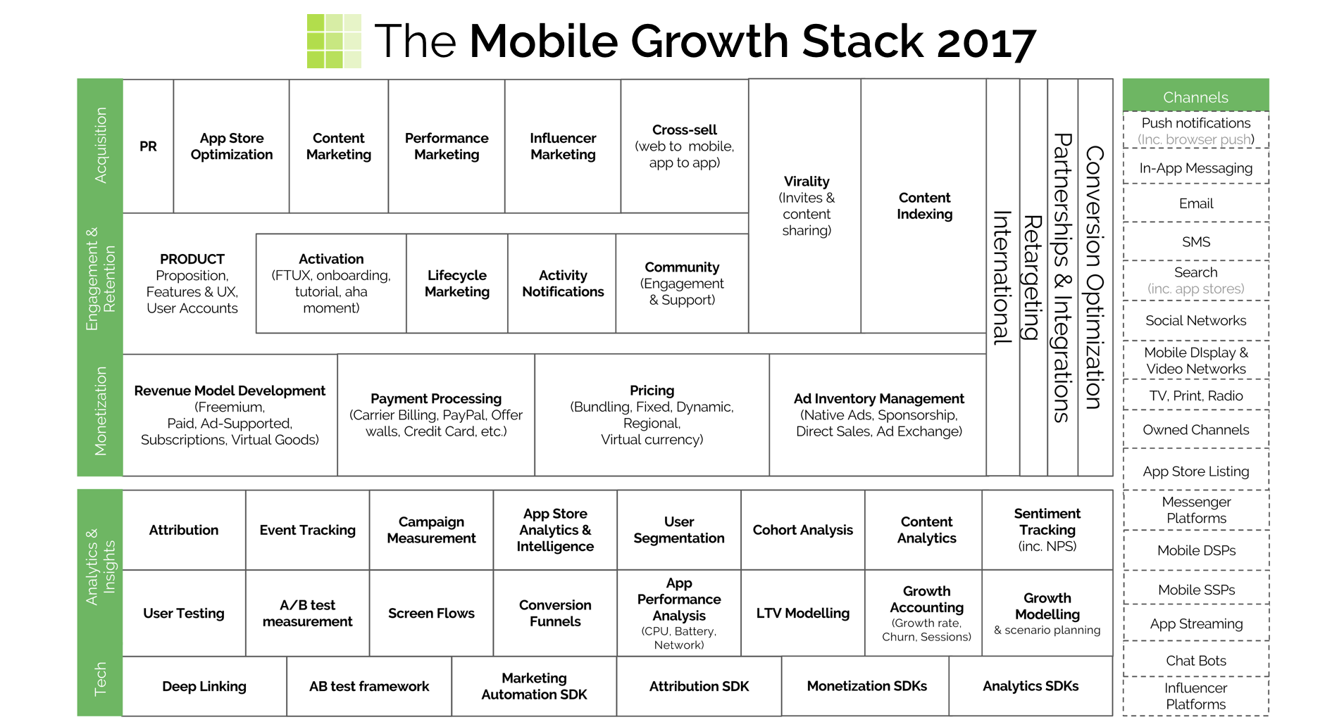 mobile-growth-stack-2017-babysitter-app
