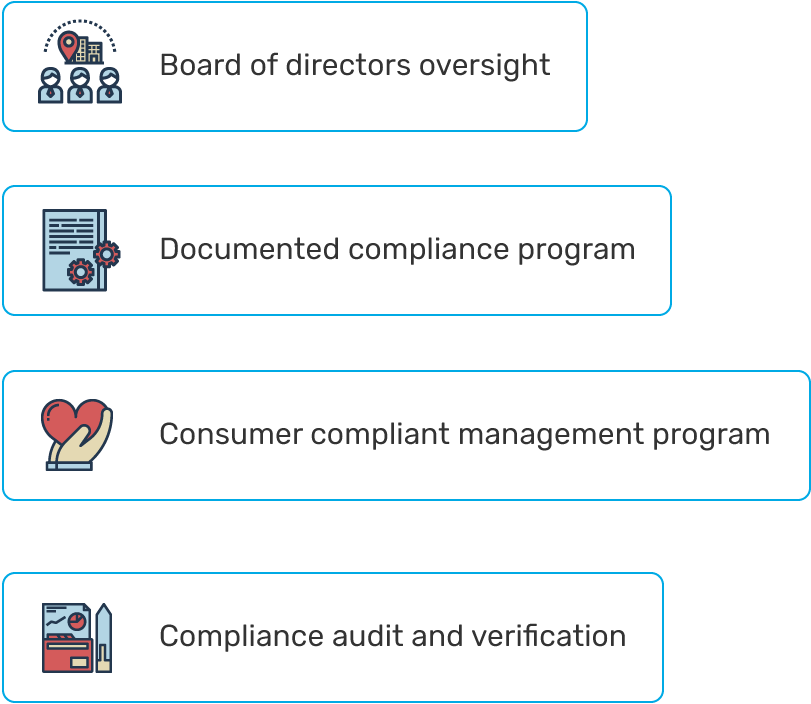 сompliace management system elements