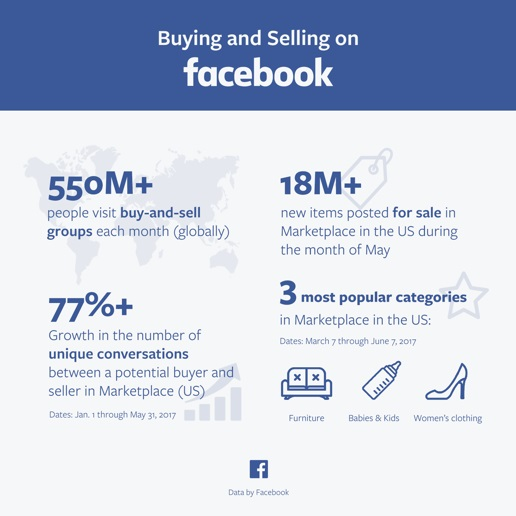 facebook-marketplace-data