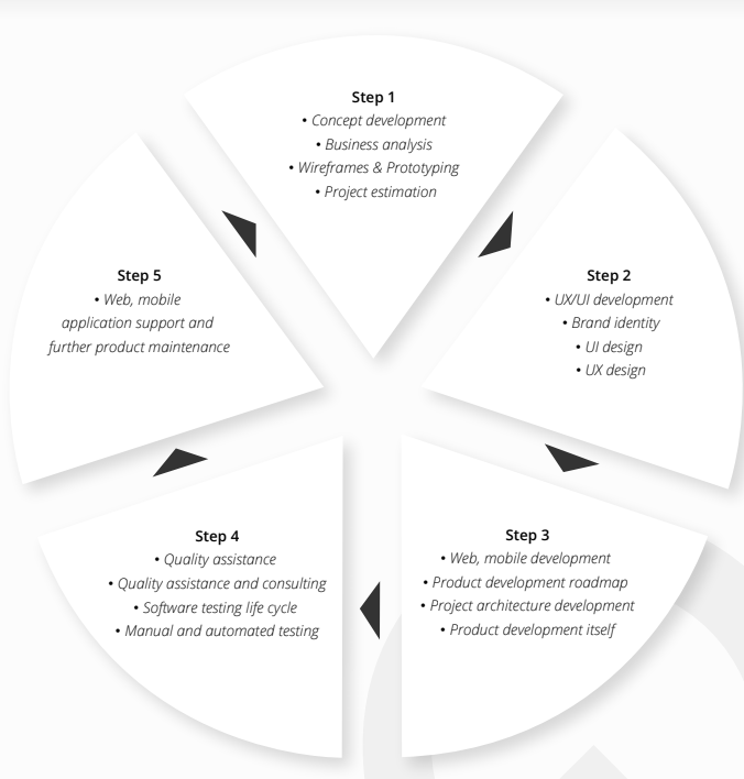 marketplace development stages