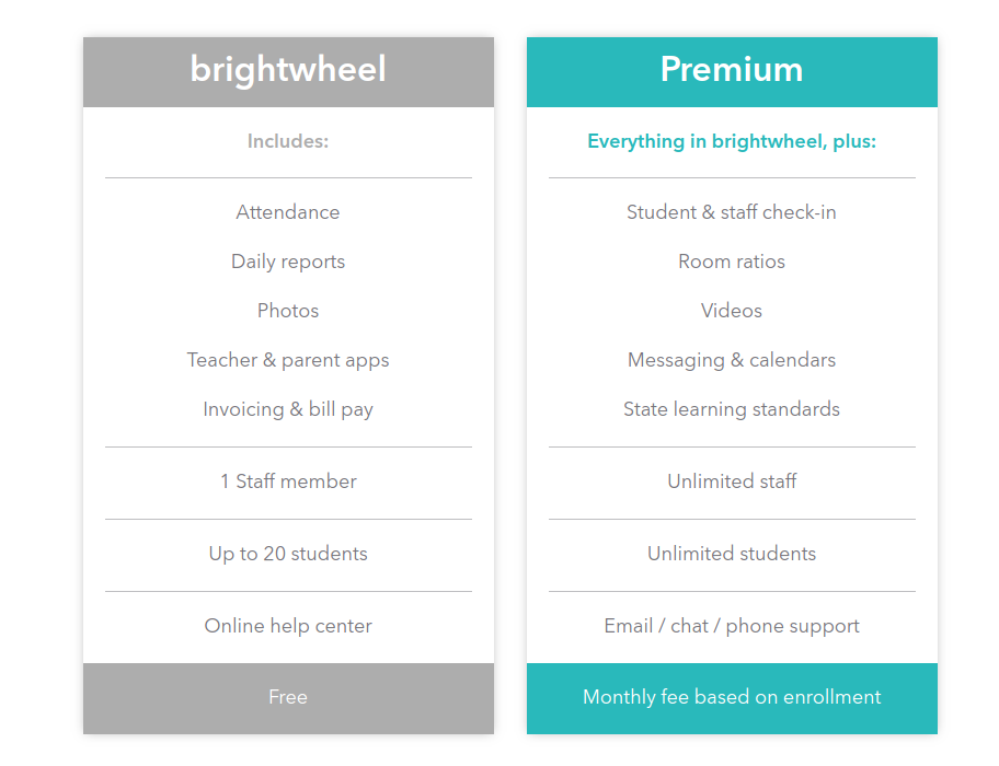 BrightWheel business model