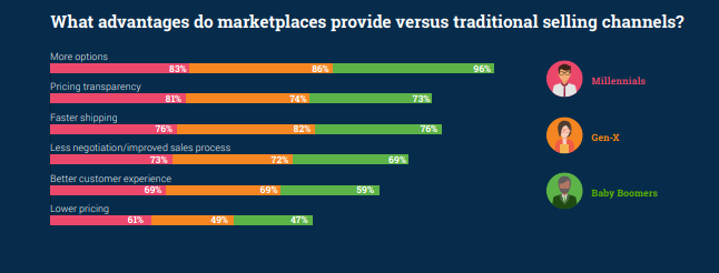 B2B marketplace advantages