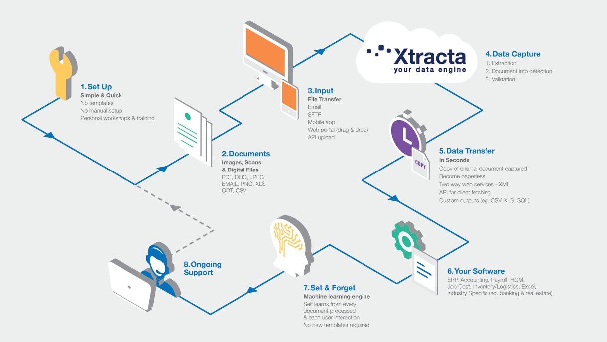 Automated Invoice Processing For Your Marketplace Xtracta Integration - Invoice processing software