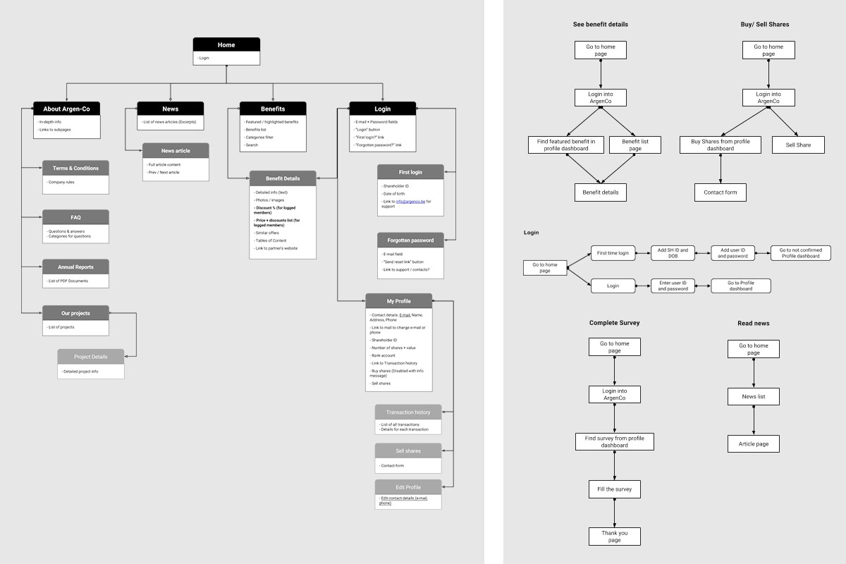 sitemap and information architecture