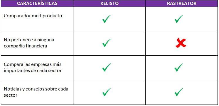 Rastreator vs kelisto