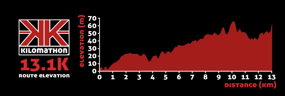 Kilo 13.1K route elevation profile