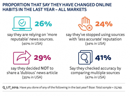 What Every News Consumer Wants (and How Publishers Can Deliver)