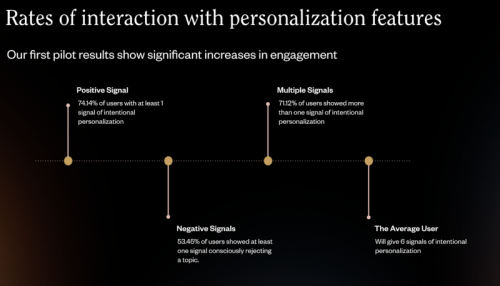 We Gave Users Control Over Personalisation and This Is What They Told us