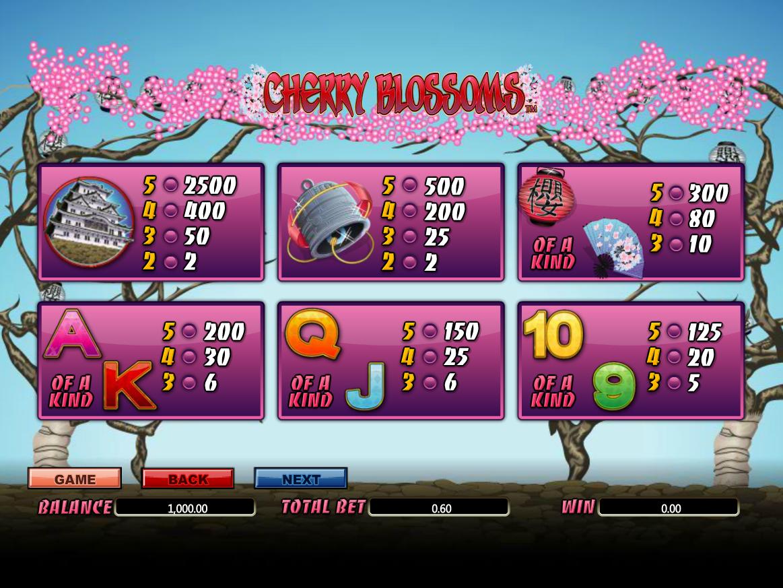 Cherry Blossoms online gratis