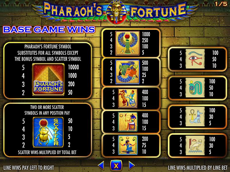 Pharaoh's Fortune online gratis