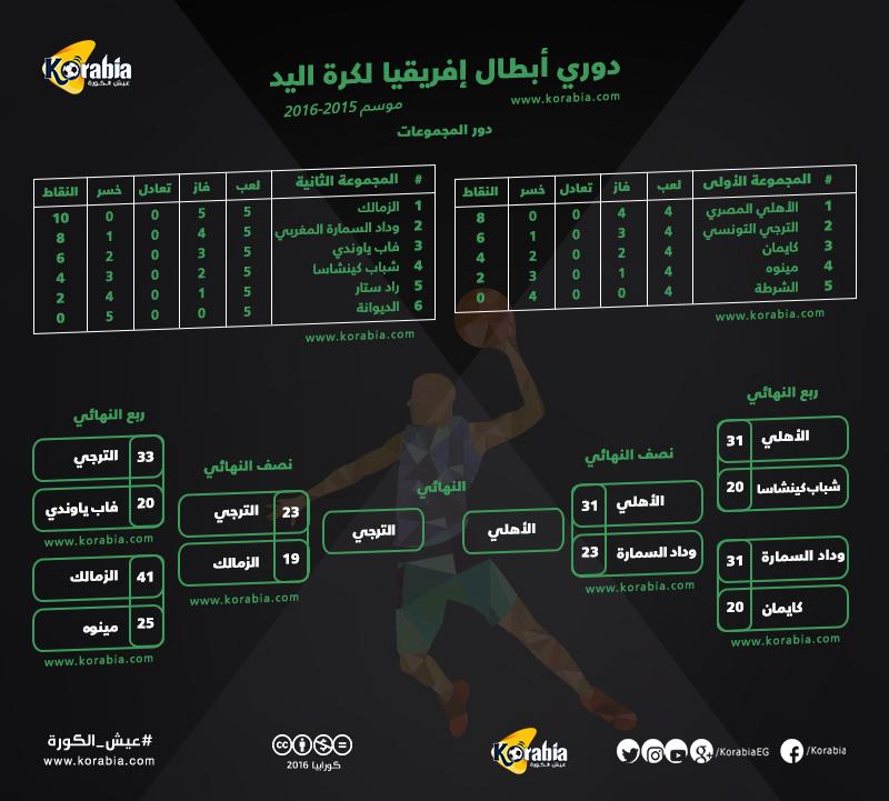 مشوار الأهلي والزمالك بالبطولة الإفريقية لكرة اليد