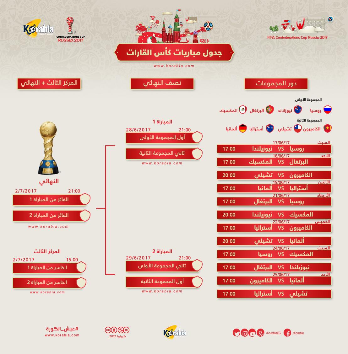 تعرف على مواعيد مباريات رونالدو وأبطال العالم في كأس القارات