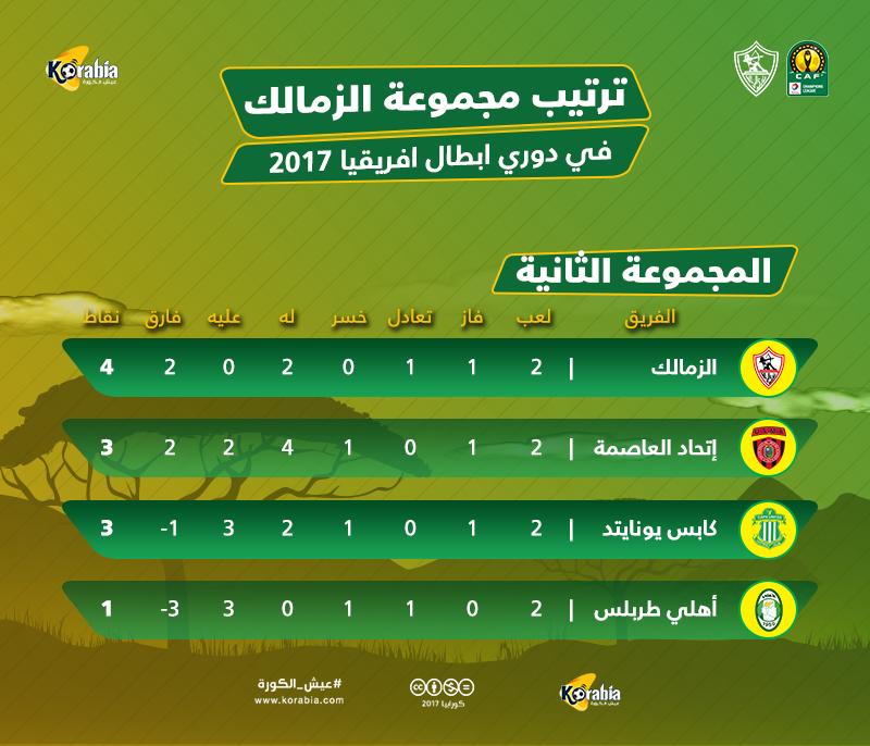 دوري الأبطال ترتيب مجموعة الزمالك بعد خسارة اتحاد الجزائر
