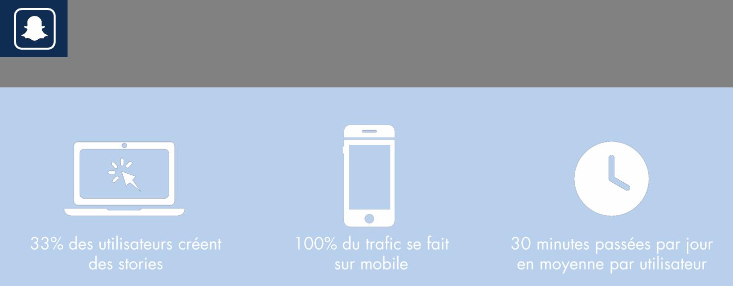 Usage snapchat 3
