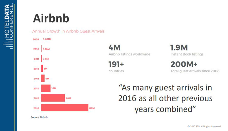 airbnb growth-hacking