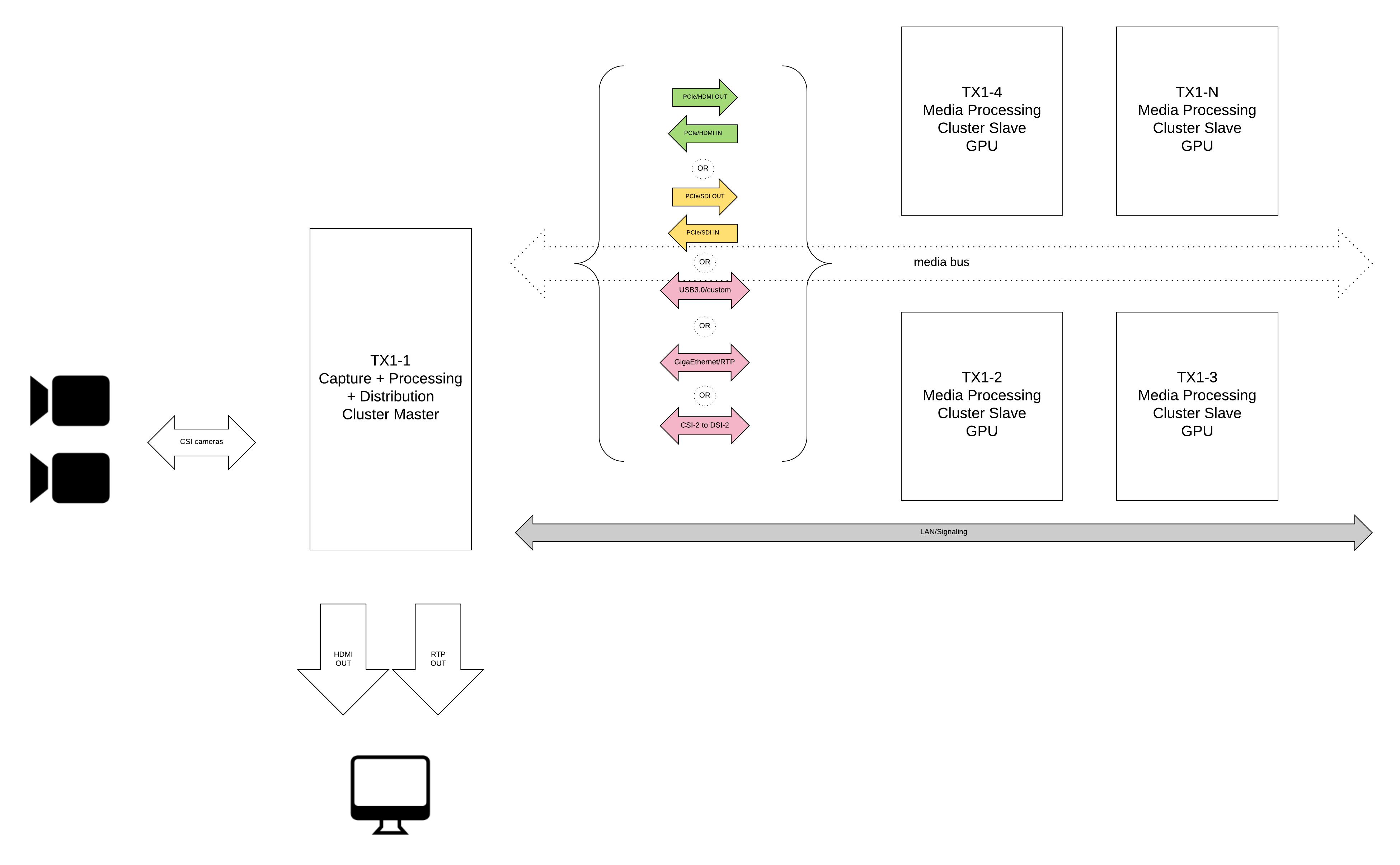 Horizontal TX1/Chihuahua-VR scalability