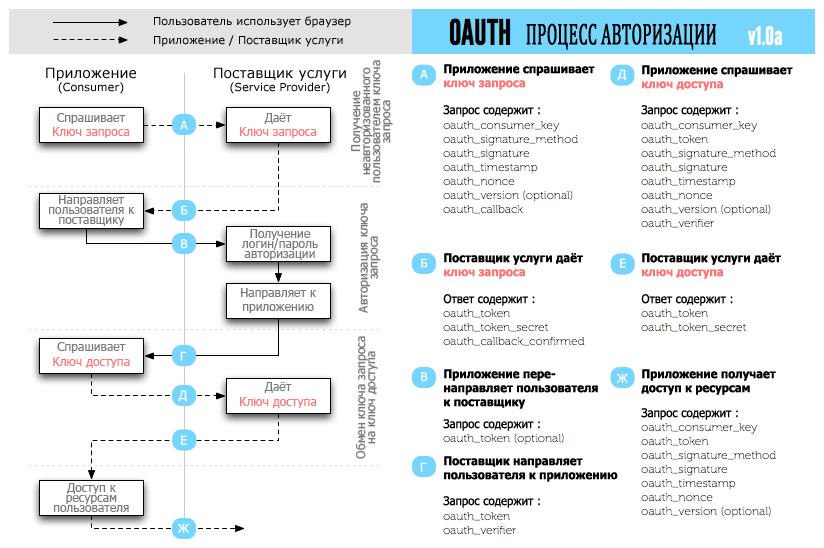 Диаграмма процесса авторизации oAuth