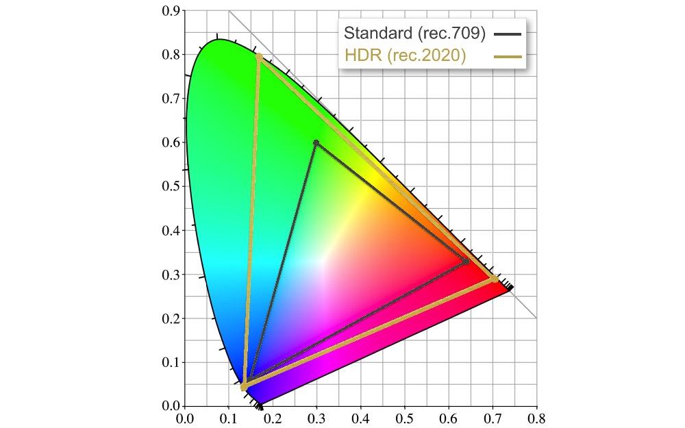 Espace de couleurs rec.2020 vs rec.709