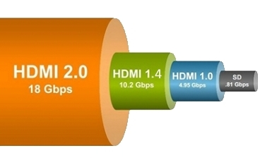 Débit HDMI 2.0